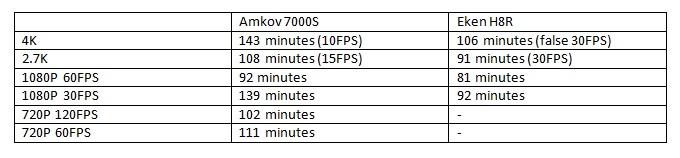 Amkov 7000S VS Eken H8R battery test