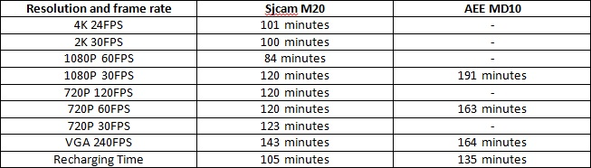 sjcam-m20-vs-aee-md10-battery-performance-test-durability