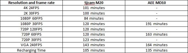 sjcam-m20-vs-aee-md10-battery-performance-test-durability