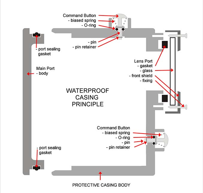 Waterproofing – Key To Underwater Photography | Pevly