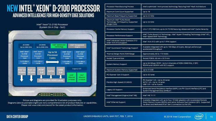 Meet The New Intel Xeon D-2100: A Performance Powerhouse